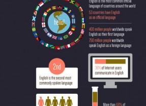 چرا آموزش زبان انگلیسی اهمیت دارد؟