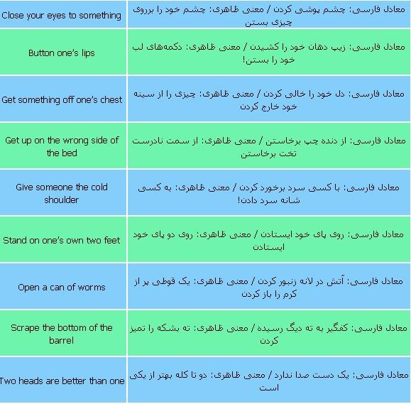 اهمیت فراگیری اصطلاحات زبان انگلیسی